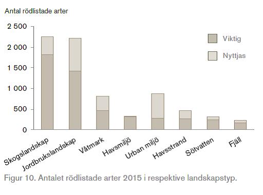 antal-rodlistade-arter-olika-landskap